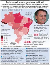 BRAZIL: Bolsonaro eases gun laws infographic