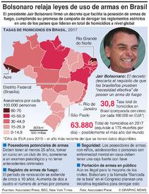 BRASIL: Bolsonaro relaja las leyes de uso de armas infographic