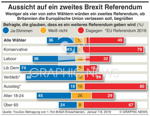 Brexit Umfrage Zu Zweitem Referendum