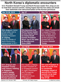 POLITICS: North Korea's diplomatic encounters (1) infographic