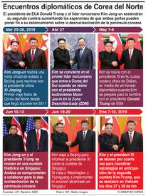 POLÍTICA: Encuentros diplomáticos de Corea del Norte (1) infographic