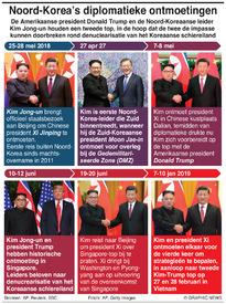 POLITIEK: Noord-Korea's diplomatieke ontmoetingen (1) infographic