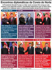 POLÍTICA: Encontros diplomáticos da Coreia do Norte (1) infographic