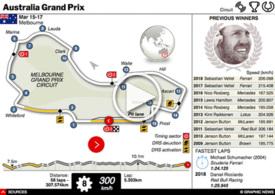 F1: Australian GP interactive 2019 (3) infographic