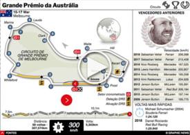 F1: GP da Austrália interactivo 2019 (3) infographic
