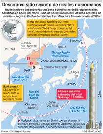 COREA DEL NORTE: Base secreta de misiles infographic