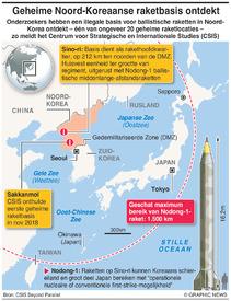 NOOrD-KOREA: Geheim rakethoofdkwartier infographic