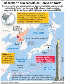 COREIA DO NORTE: Silo de míssil secreto infographic