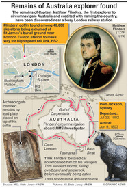 ARCHAEOLOGY: Australia explorer's remains discovered infographic