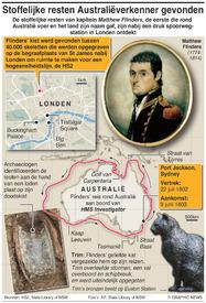 ARCHEOLOGIE: Stoffelijke resten Australiëverkenner gevonden infographic