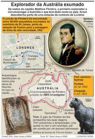 ARQUEOLOGIA: Descobertos os restos de explorador da Austrália infographic
