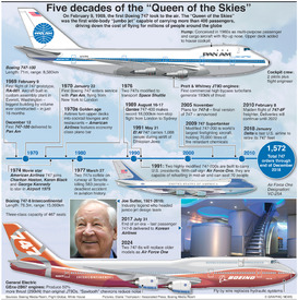 AVIATION: Boeing 747 50th anniversary infographic