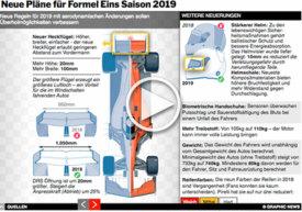 F1: Neue Pläne für Formel Eins 2019   interactive infographic