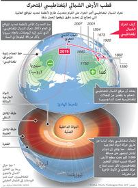 علوم: قطب الأرض الشمالي المغناطيسي المتحرك infographic