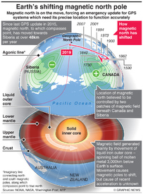SCIENCE: Earth's shifting magnetic north pole infographic
