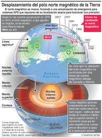 CIENCIA: Desplazamiento del polo norte magnético de la Tierra infographic