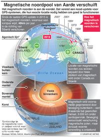 WETENSCHAP: Magnetische noordpool van Aarde verschuift infographic