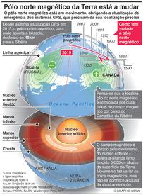 CIÊNCIA: Pólo norte magnético da Terra está a mudar infographic