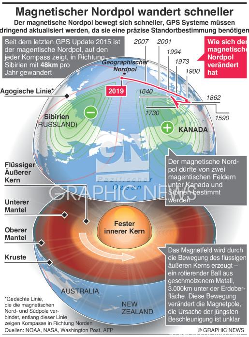Bewegliche magnetische Nordpole der Erde infographic