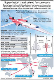 AVIATION: Aerion AS2 business jet infographic
