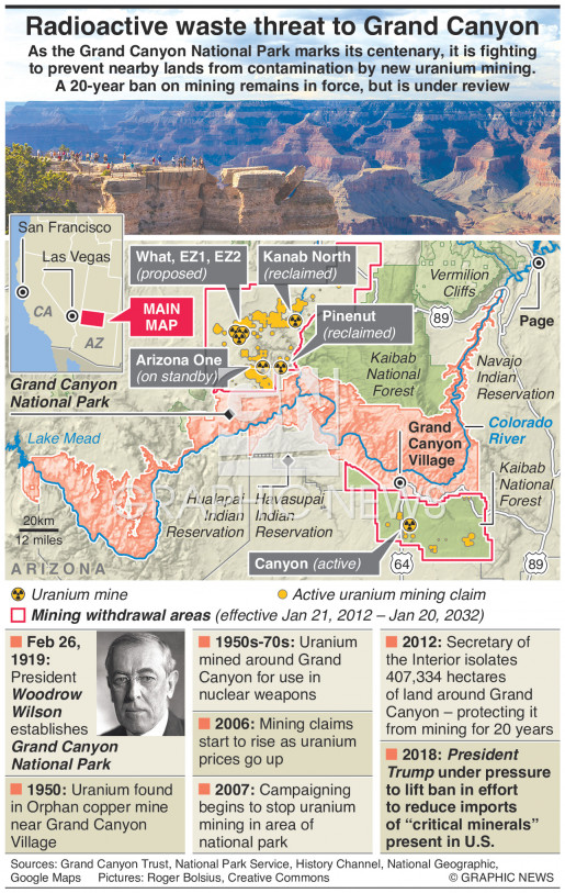 Radioactive waste threat to Grand Canyon infographic
