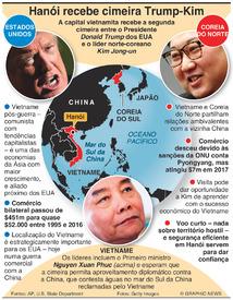 VIETNAME: Hanói recebe cimeira Trump-Kim infographic