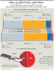 جريمة: محاولة لخفض جرائم السكاكين في بريطانيا infographic