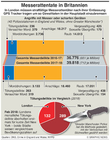 KRIMINALITÄT: Verbrechen mit Stichwaffen in Britannien infographic