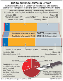 CRIME: Knife crime in Britain  infographic