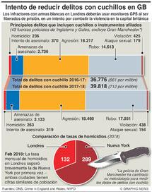 CRIMEN: Crímenes con arma blanca en Gran Bretaña infographic