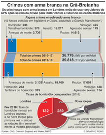 CRIME: Crimes com arma branca na Grã-Bretanha infographic