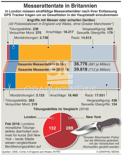 Verbrechen mit Stichwaffen in Britannien infographic