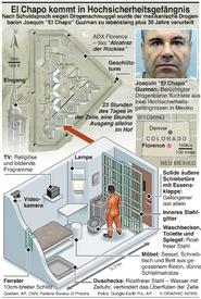KRIMINALITÄT: El Chapo wandert in US-Supermax-Gefängnis infographic