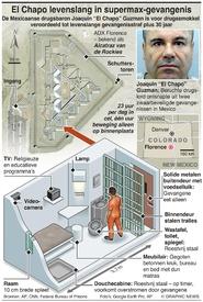 MISDAAD: El Chapo'smogelijke supermax-gevangenis infographic