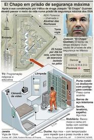 CRIME: El Chapo em prisão de segurança máxima infographic