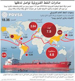 طاقة: صادرات النفط الفنزويلية تواصل تدفقها infographic