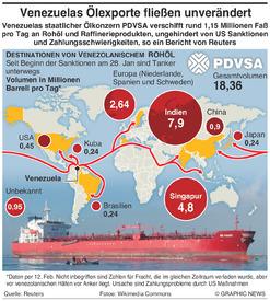 ENERGIE: Venezuela Öllieferungen infographic