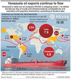 ENERGY: Venezuela oil shipments infographic