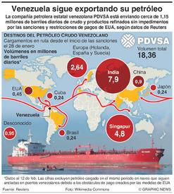 ENERGÍA: Envíos de petróleo de Venezuela infographic