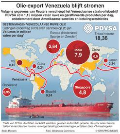 ENERGIE: Venezolaanse oliehandel infographic