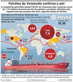 ENERGIA: Exportações de petróleo da Venezuela infographic