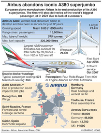 AVIATION: Airbus A380 production to end infographic
