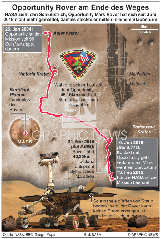 Opportunity Mars Rover am Ende seines Weges Opportunity Mars rover infographic