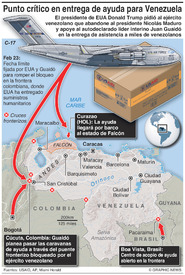 VENEZUELA: Impasse de asistencia en un punto crítico infographic
