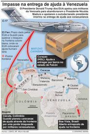 VENEZUELA: Impasse na entrega de ajuda infographic