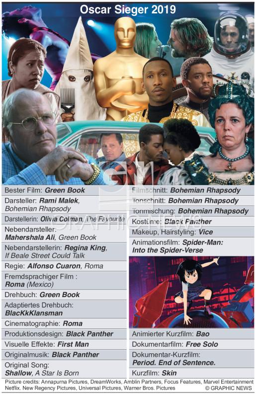 Oscar Gewinner  2019 infographic