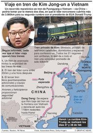 VIETNAM: Viaje por tren de Kim Jong-un infographic