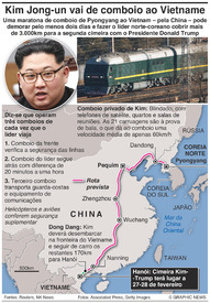 VIETNAME: Viagem de comboio de Kim Jong-un infographic