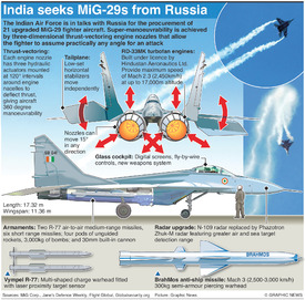 ASIA: India to buy upgraded MiG-29s infographic
