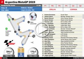 MOTOGP: GP da Argentina 2019 interactivo (1) infographic